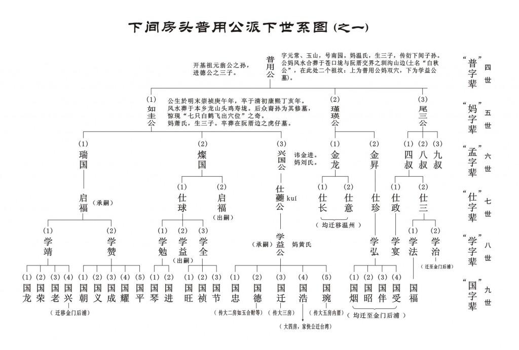 arbre généalogique Chine